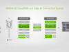 5G CloudRAN and Edge AI End-to-End System Featuring NVIDIA Aerial SDK and EGX Platform