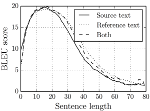 Figure 1: Dramatic drop of performance w.r.t. the length of sentence with a small encoder-decoder model.