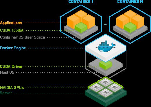 NVIDIA GPU Docker