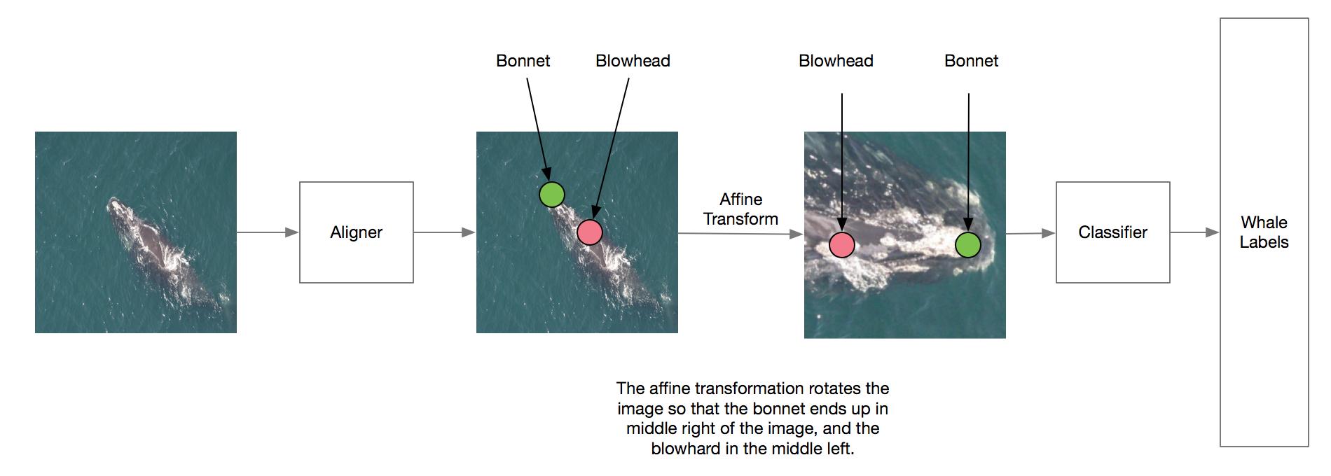 aligner_localization_approach