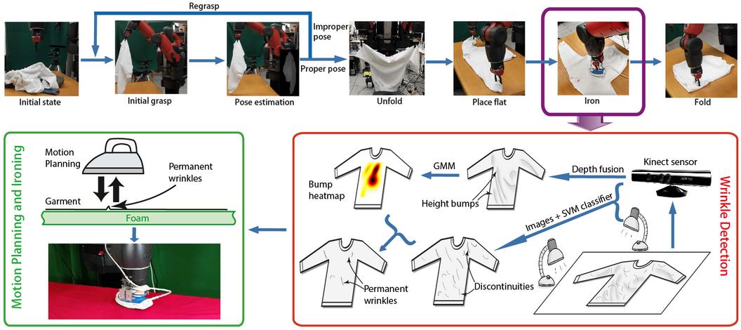 Autonomous Ironing Robot