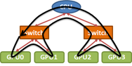 Figure 5: Ring order of GPUs in PCIe tree.