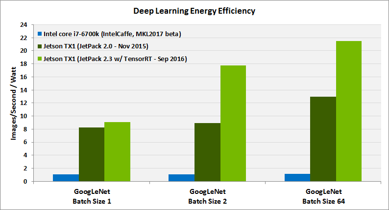 JetPack 2.3 chart