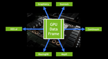 Figure 2: GOAI's GPU data frame enables applications to interoperate on a shared data frame without movement.