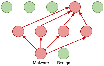 Malware Detection using Neural Networks
