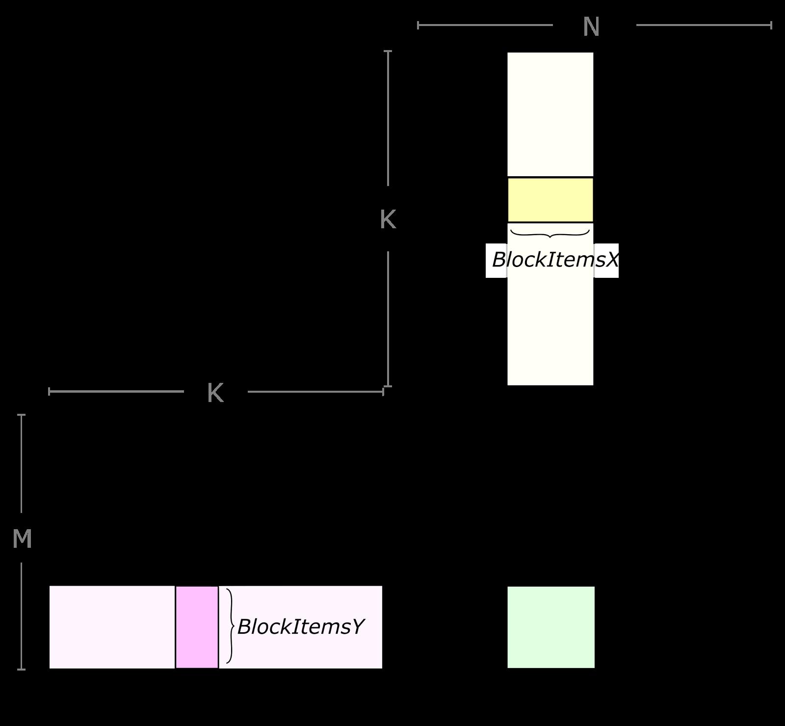 gemm-tile-structure