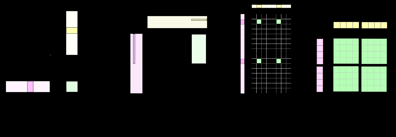 complete-hierarchy