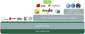 Architecture of grCUDA in the GraalVM Stack