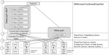TensorFlow graph wideanddeep