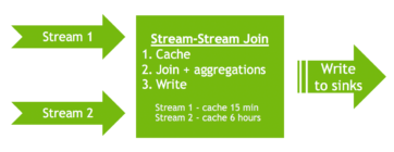 stream-stream-join