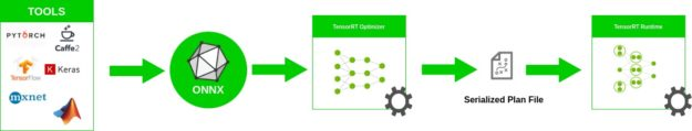 Source: ONNX workflow figure from NVIDIA