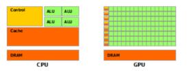 GPU-transistor-distribution