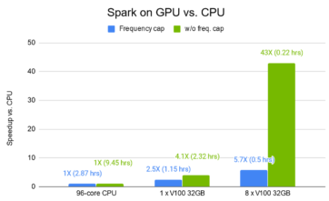 spark-performance-improvement-gpu