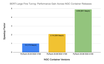 performance-gain-across-releases-2