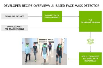 tlt-maskdetect