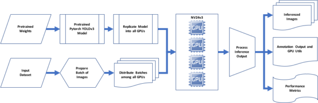 End to end object detection inference process.