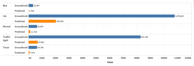 Object detection ground truth vs predicted graph.
