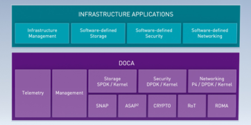 DOCA LP ref arch feature graphic
