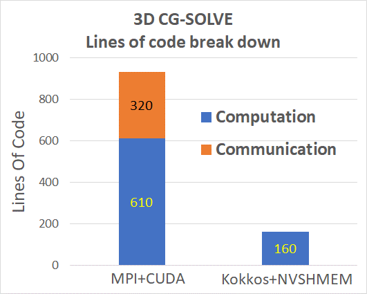 Graph showing a nearly 6x reduction in LOC from Kokkos+NVSHMEM vs. a highly tuned MPI+CUDA implementation of CGSolve.