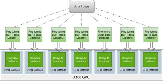 There are seven GPU instances, each has a compute instance, each having a BERT base model fine-tuned using its own dataset, which can support up to seven users.