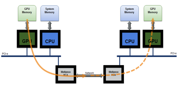 Diagram shows data transmission among GPUs in different nodes over a Mellanox network bypassing CPUs.
