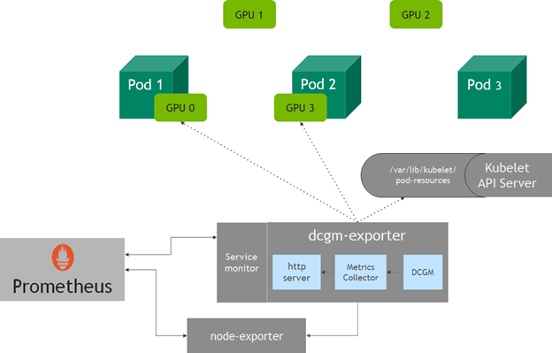 Image showing the architecture of dcgm-exporter for gathering telemetry with Prometheus with the node-exporter, dcgm-exporter components, and service monitor components.