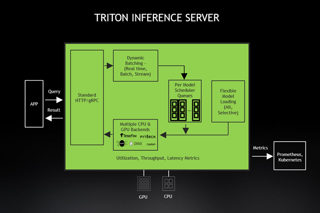 Image shows high-level architecture of Triton Inference Server.
