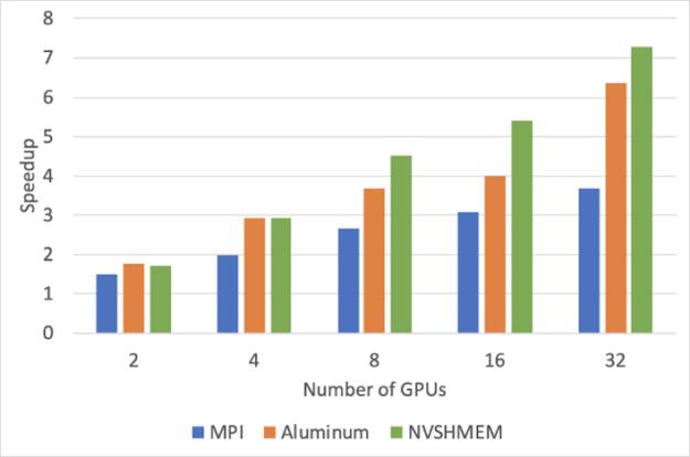 Diagram shows NVSHMEM performance gains on LBANN Convolution over MPI and Aluminum.