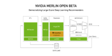 merlin etl feature image_recommender-systems-dev-news-merlin-stack-2048×1024