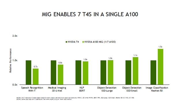 Chart shows A100 single MIG instance's performance normalized to a full T4's performance to show how capable an A100 running in MIG mode can be.