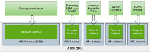 One A100 has one GPU instance 20 GB memory and four GPU instances each 5 GB memory, each GPU instance has one complete instance, there are five different workloads on five instances in parallel.