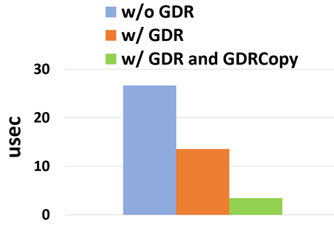 Chart of GPUDirect RDMA and GDRCopy showing the ~8x improvement on MPI latency.