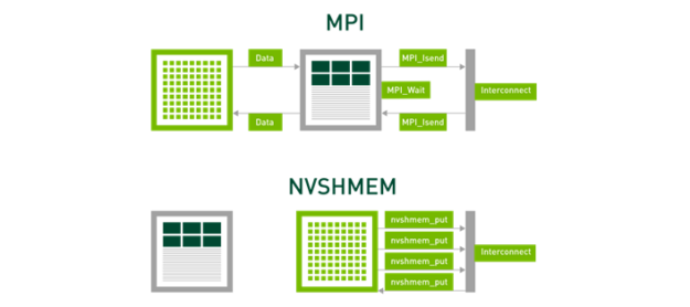 Diagram shows MPI's CPU-centric sequential communication vs. the NVSHMEM GPU-centric integrated communication style.