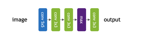 A small network is constructed by a stack of 5 different operations selected among 5x5 convolution, 3x3 convolution, and max pooling in blue, green and purple. Different colors represent different types of operations.