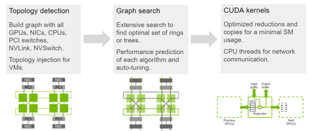 The NCCL architecture is graphically illustrated for topology detection, graph search, and CUDA kernels.