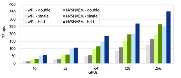 Graph of NVSHMEM gains over MPI with the QUDA library.