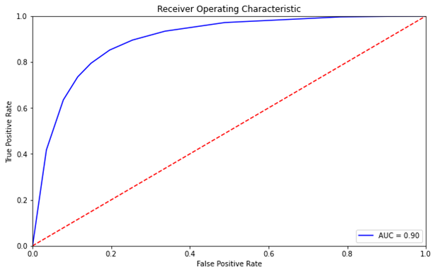 The False Positive Rate vs. True Positive rate curve is present which curls from the (0,0) point upward to the (.20,.85) then rightward to the (1,1) point.
