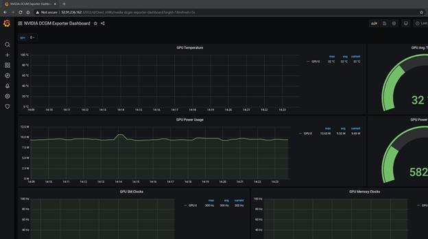 Image showing the GPU metrics dashboard in Grafana and various GPU metrics charts and gauges.