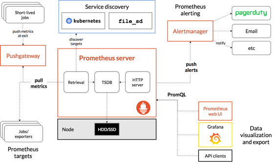 Image showing the various components of a Prometheus + Grafana architecture for gathering telemetry, including the server, Alertmanager, and UI components.