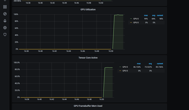 Image showing the utilization chart of Tensor Cores plotted across time in the Grafana dashboard.