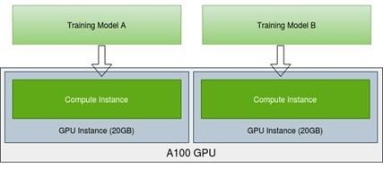 There are two GPU instances, each has a compute instance, training model A on the first instance while training model B on the second instance.