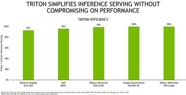 Chart shows how comparable Triton Inference Server is to use a highly optimized custom inference server implementation. Triton performance is nearly identical.