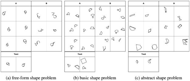 Diagram shows three problem sets: free-form, basic, and abstract.