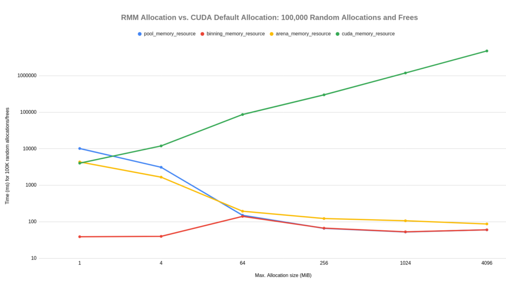 The graph has a line each for pool_memory_resource, binning_memory_resource, and arena_memory_resource, and a line for cuda_memory_resource.  The cuda_memory_resource line is much higher (slower) than the other three, except for small maximum allocation sizes of 1MiB to 4MiB, where the cuda_memory_resource line cross the pool_memory_resource and arena_memory_resource lines.