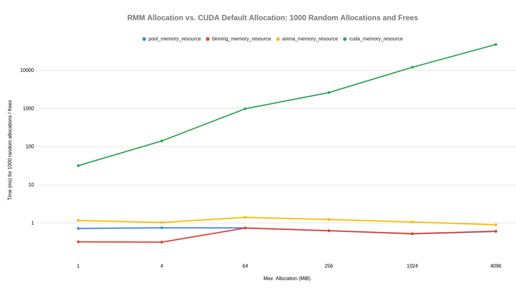 The graph has a line each for pool_memory_resource, binning_memory_resource, and arena_memory_resource, and a line for cuda_memory_resource.  The cuda_memory_resource line is much higher (slower) than the other three.