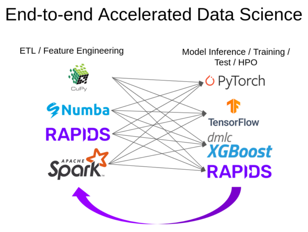 A diagram showing hypothetical interactions and connections between multiple libraries in a typical big data analytics, machine learning, or data science workflow. Such applications may use multiple libraries, such as RAPIDS cuDF and cuML, CuPy, Numba, Apache Spark, PyTorch, TensorFlow, or XGBoost.