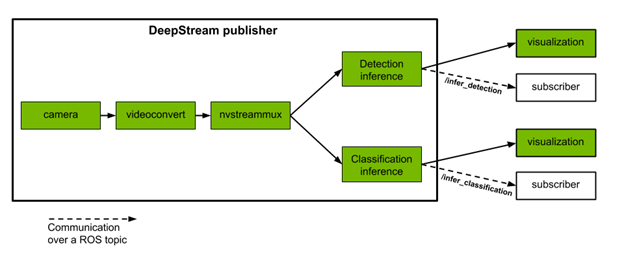 Workflow for DeepStream pipeline as ROS 2 nodes. The publisher consists of several components including camera, videoconvert, nvstreammux, and nvinfer, chained together to produce inference results on input video streams. These results are then published on ROS topics; multiple subscribers can obtain results from these topics and perform further tasks.