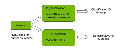 Block diagram showing the ROS 2 nodes for trt_classification and trt_detection, the results are in the format of vision_msgs. Input is received from the camera package which publishes the images, the classification and detection nodes subscribe to this for inference.