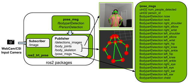Block diagram for ros2_trt_pose package; it subscribes to webcam/csi_camera input images, and publishes four different messages including image overlaid with predicted human skeleton, body joints and skeleton visual markers and pose_msgs