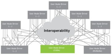 Sharing CUDA Resources Through Interoperability with NvSciBuf and NvSciSync